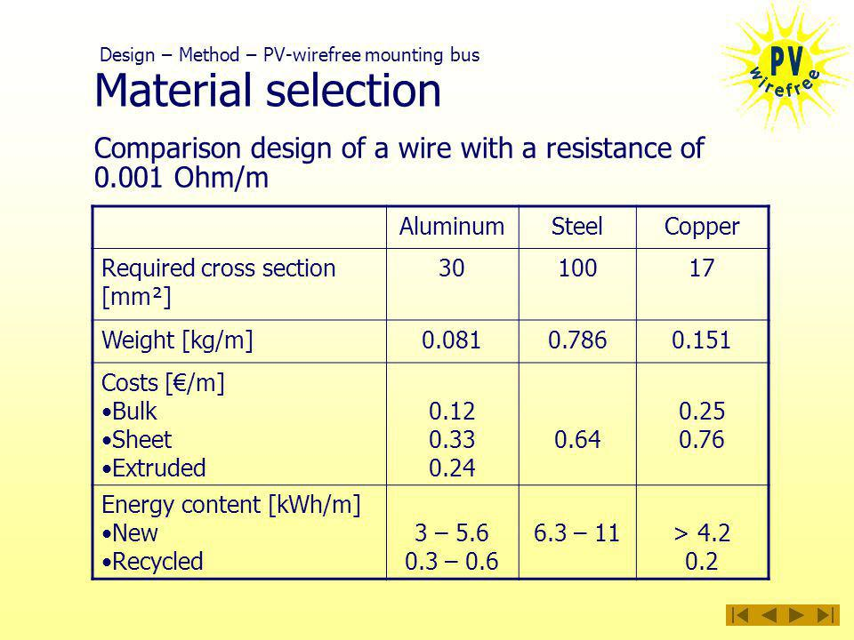 Material selection AluminumSteelCopper Required cross section [mm²] Weight [kg/m] Costs [/m] Bulk Sheet Extruded Energy content [kWh/m] New Recycled 3 – – – 11> Design – Method – PV-wirefree mounting bus Comparison design of a wire with a resistance of Ohm/m
