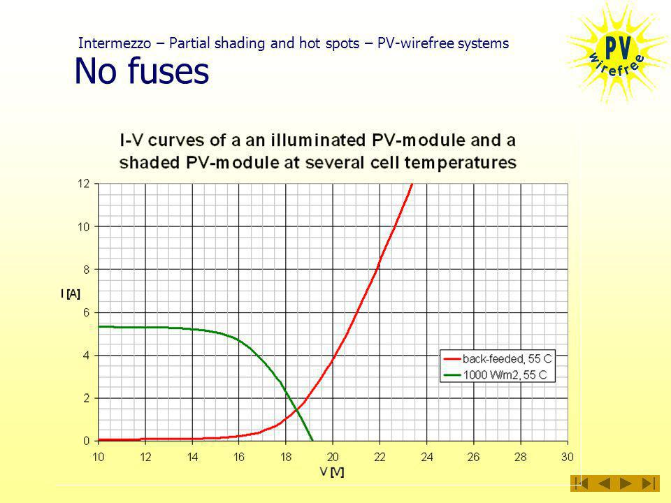 No fuses Intermezzo – Partial shading and hot spots – PV-wirefree systems