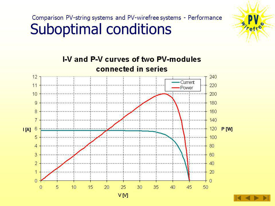 Suboptimal conditions Comparison PV-string systems and PV-wirefree systems - Performance