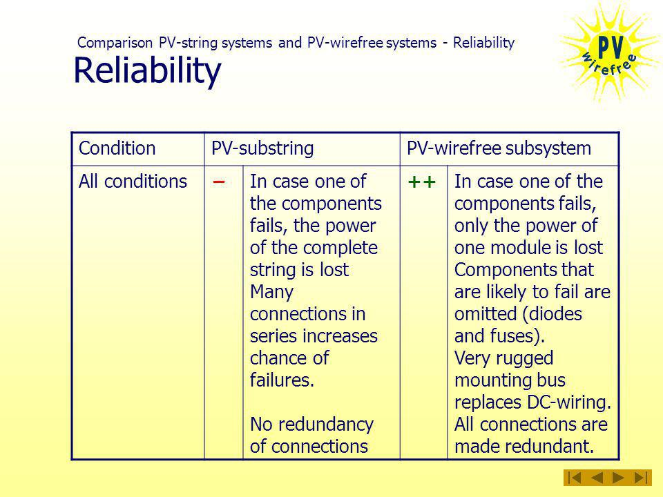 Reliability ConditionPV-substringPV-wirefree subsystem All conditionsIn case one of the components fails, the power of the complete string is lost Many connections in series increases chance of failures.