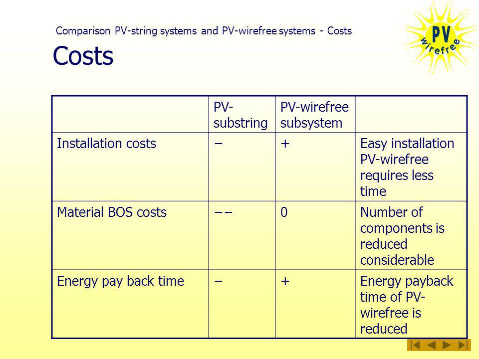 Costs PV- substring PV-wirefree subsystem Installation costs+Easy installation PV-wirefree requires less time Material BOS costs0Number of components is reduced considerable Energy pay back time+Energy payback time of PV- wirefree is reduced Comparison PV-string systems and PV-wirefree systems - Costs
