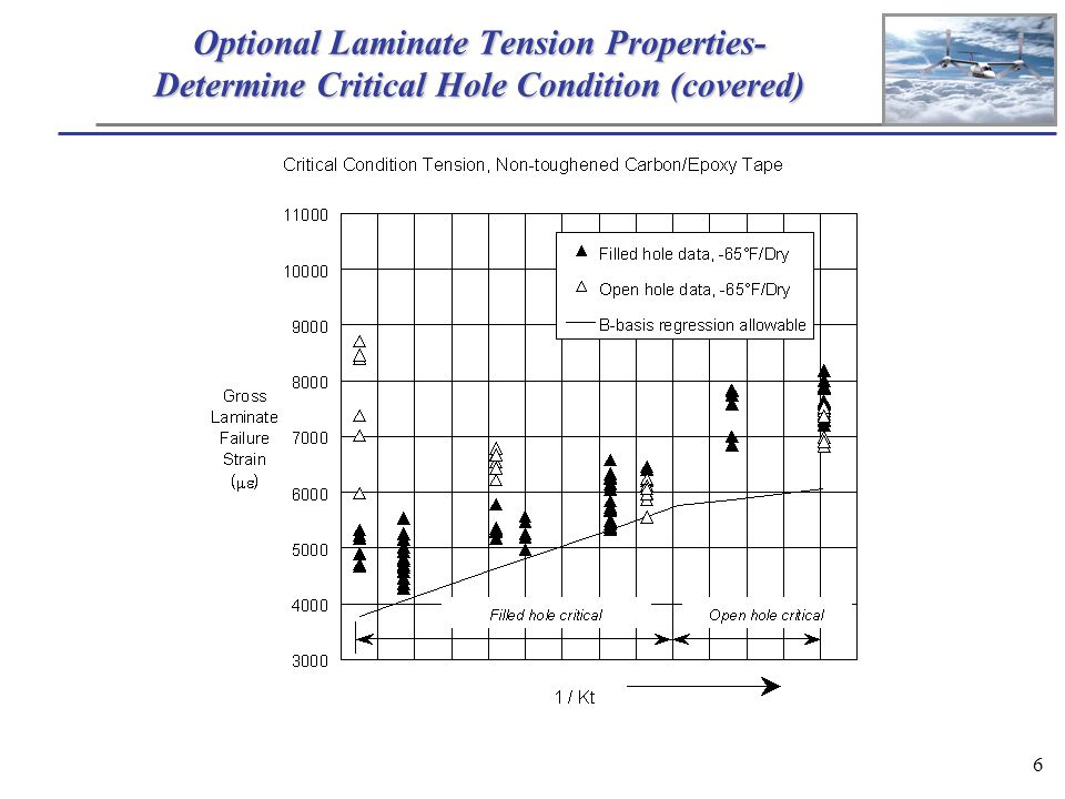 6 Optional Laminate Tension Properties- Determine Critical Hole Condition (covered)