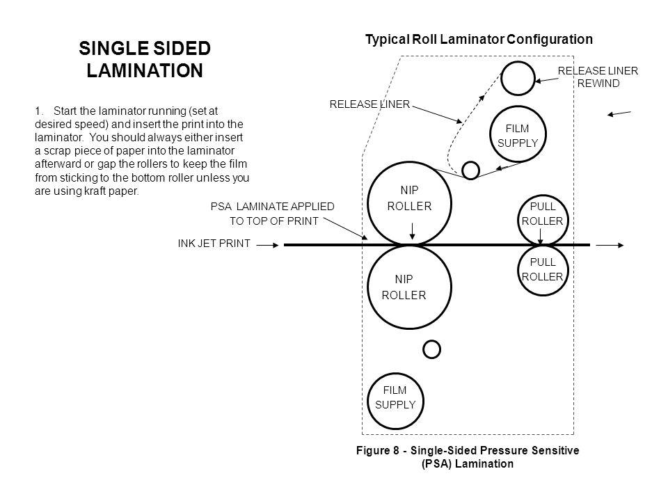 RELEASE LINER REWIND Figure 8 - Single-Sided Pressure Sensitive (PSA) Lamination PSA LAMINATE APPLIED TO TOP OF PRINT INK JET PRINT RELEASE LINER NIP ROLLER NIP ROLLER FILM SUPPLY PULL ROLLER PULL ROLLER 1.