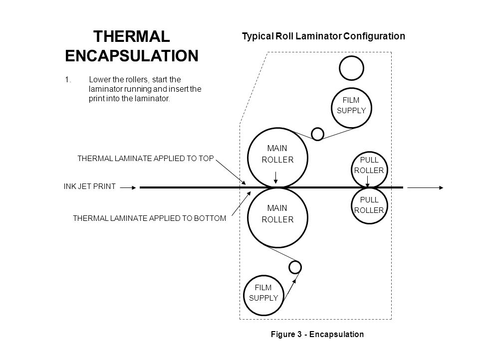 PULL ROLLER Figure 3 - Encapsulation THERMAL LAMINATE APPLIED TO TOP INK JET PRINT THERMAL LAMINATE APPLIED TO BOTTOM MAIN ROLLER FILM SUPPLY PULL ROLLER MAIN ROLLER THERMAL ENCAPSULATION Typical Roll Laminator Configuration 1.Lower the rollers, start the laminator running and insert the print into the laminator.