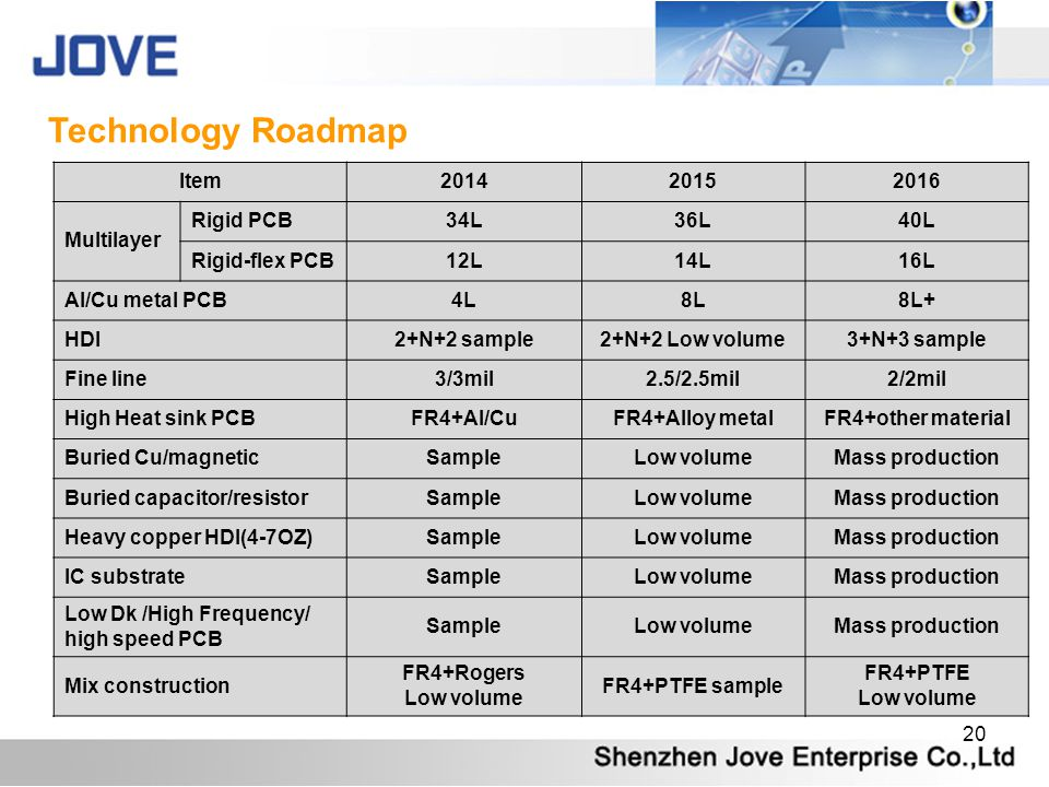 20 Technology Roadmap Item201420152016 Multilayer Rigid PCB34L36L40L Rigid-flex PCB12L14L16L Al/Cu metal PCB4L8L8L+ HDI2+N+2 sample2+N+2 Low volume3+N+3 sample Fine line3/3mil2.5/2.5mil2/2mil High Heat sink PCBFR4+Al/CuFR4+Alloy metalFR4+other material Buried Cu/magneticSampleLow volumeMass production Buried capacitor/resistorSampleLow volumeMass production Heavy copper HDI(4-7OZ)SampleLow volumeMass production IC substrateSampleLow volumeMass production Low Dk /High Frequency/ high speed PCB SampleLow volumeMass production Mix construction FR4+Rogers Low volume FR4+PTFE sample FR4+PTFE Low volume