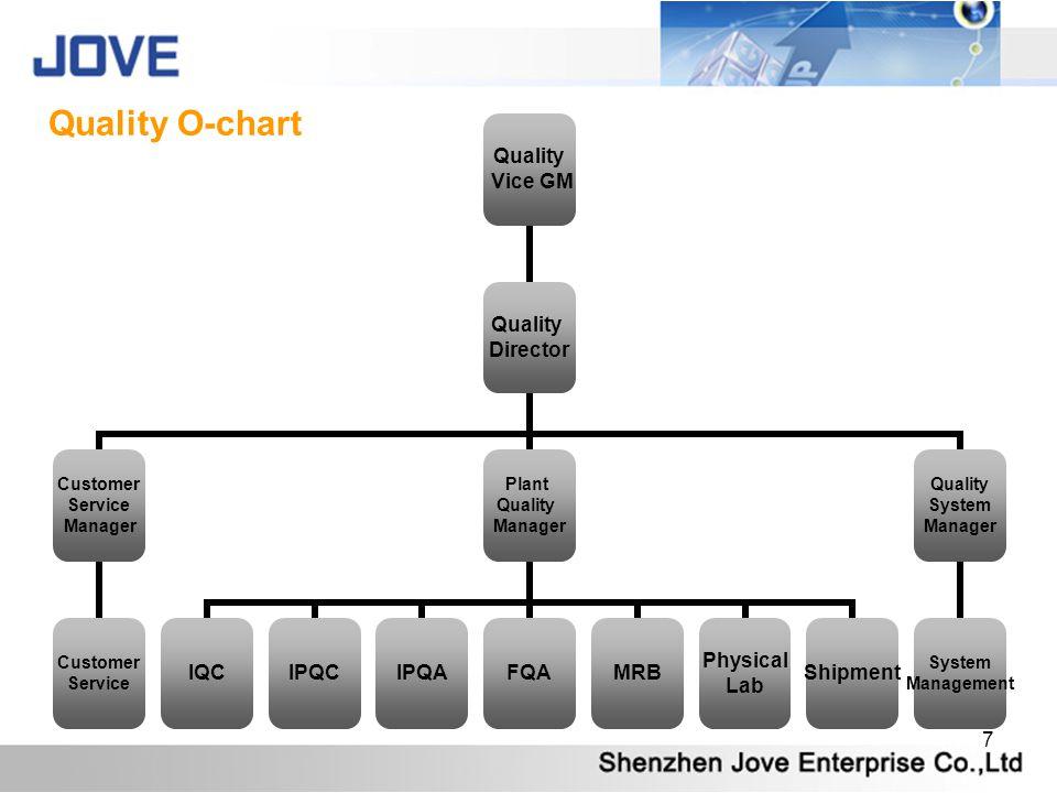 7 Quality Vice GM Quality Director Customer Service Manager Customer Service Plant Quality Manager IQCIPQCIPQAFQAMRB Physical Lab Shipment Quality System Manager System Management Quality O-chart