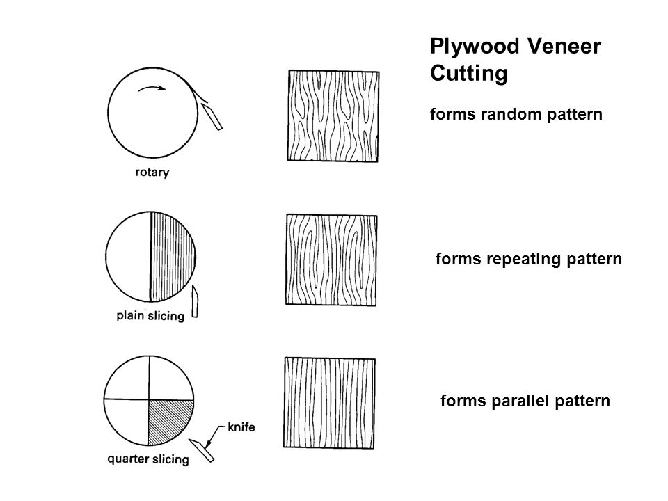 Plywood Veneer Cutting forms parallel pattern forms repeating pattern forms random pattern