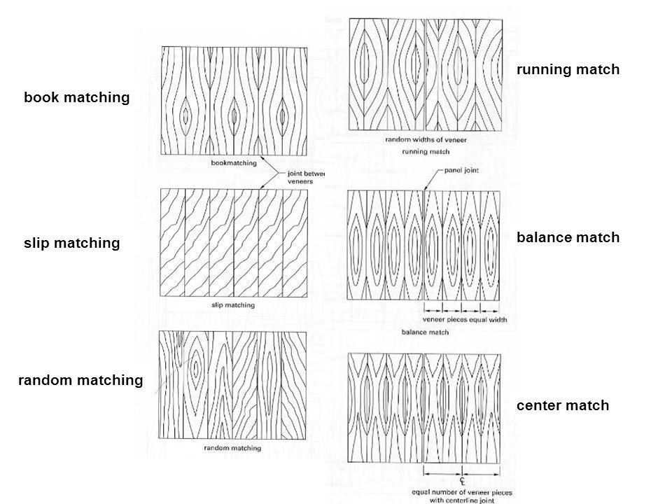Miscellaneous Panels random matching slip matching book matching running match balance match center match