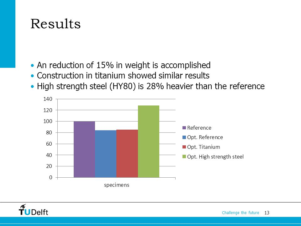 13 Challenge the future Results An reduction of 15% in weight is accomplished Construction in titanium showed similar results High strength steel (HY80) is 28% heavier than the reference