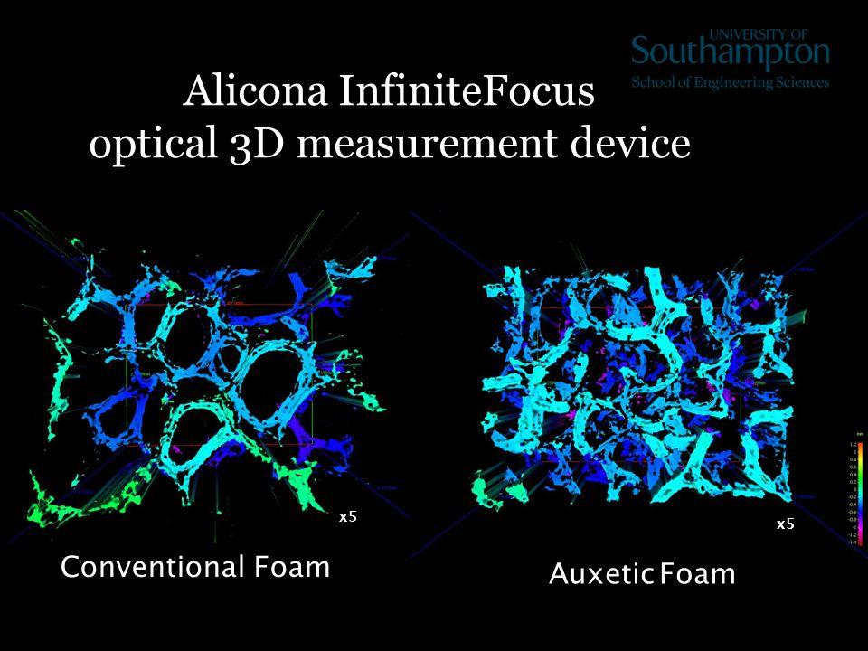 Conventional Foam Auxetic Foam x5 Alicona InfiniteFocus optical 3D measurement device