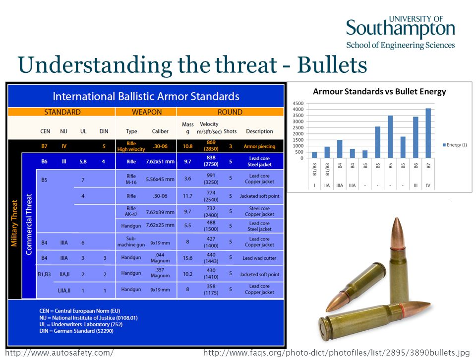Understanding the threat - Bullets http://www.faqs.org/photo-dict/photofiles/list/2895/3890bullets.jpghttp://www.autosafety.com/
