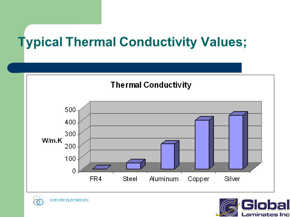 ©VENTEC ELECTRONICS Typical Thermal Conductivity Values;