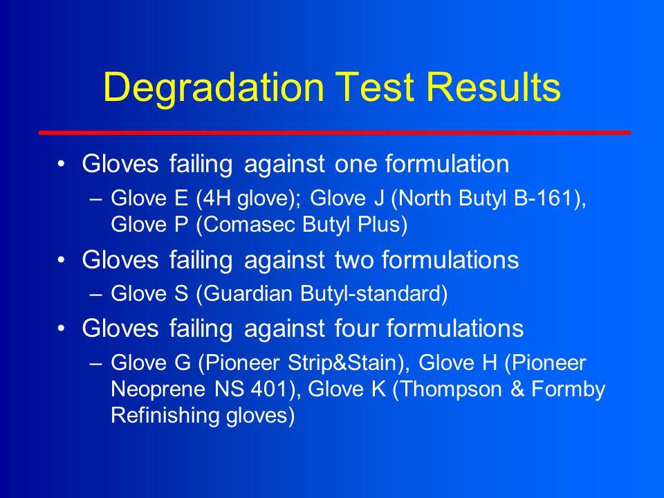 Degradation Test Results Gloves failing against one formulation –Glove E (4H glove); Glove J (North Butyl B-161), Glove P (Comasec Butyl Plus) Gloves