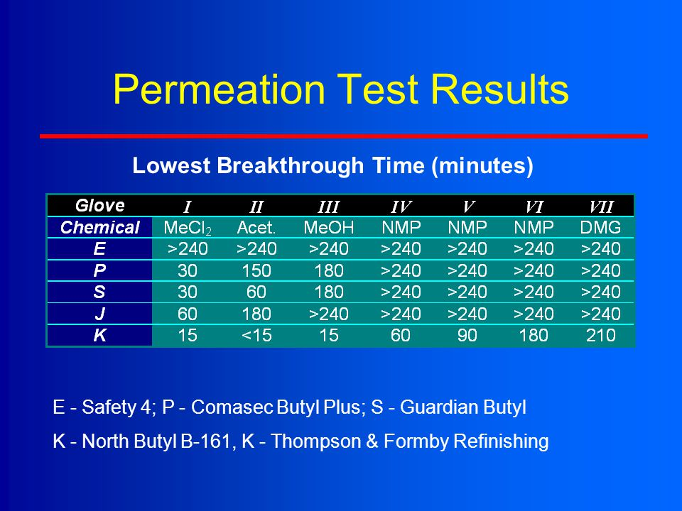 Permeation Test Results Lowest Breakthrough Time (minutes) E - Safety 4; P - Comasec Butyl Plus; S - Guardian Butyl K - North Butyl B-161, K - Thompso