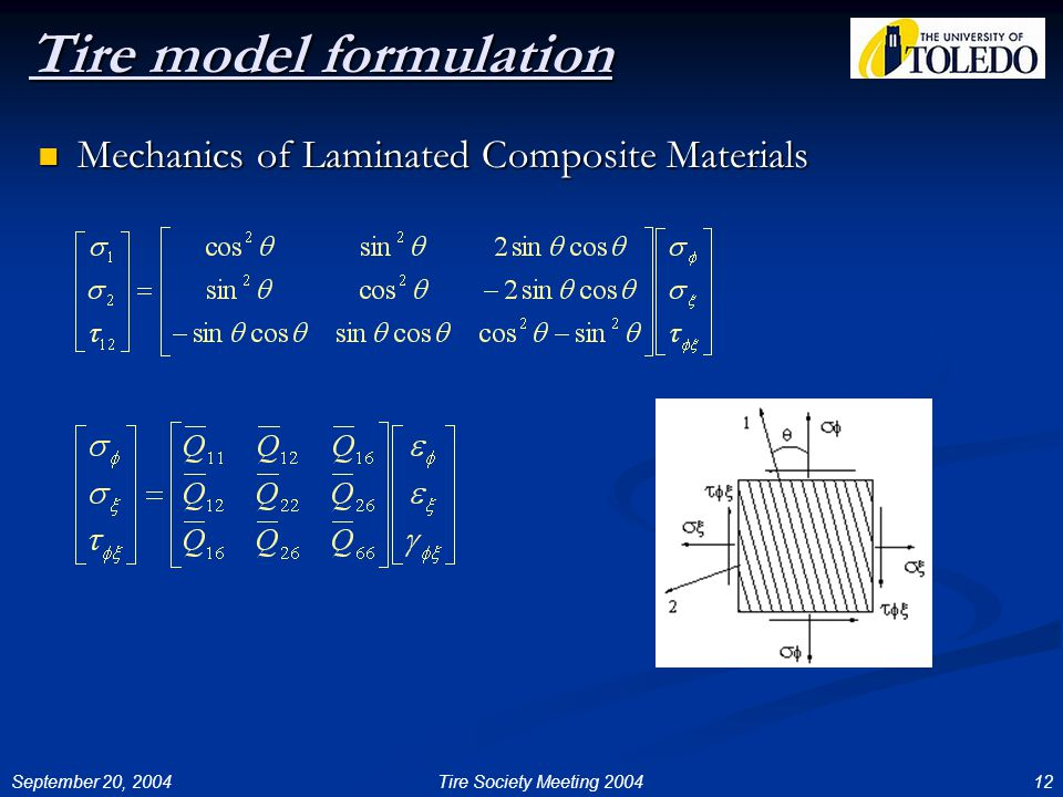 September 20, 200412Tire Society Meeting 2004 Tire model formulation Mechanics of Laminated Composite Materials Mechanics of Laminated Composite Materials