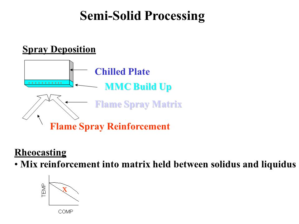 Semi-Solid Processing Spray Deposition Chilled Plate MMC Build Up Flame Spray Matrix Flame Spray Reinforcement ………..