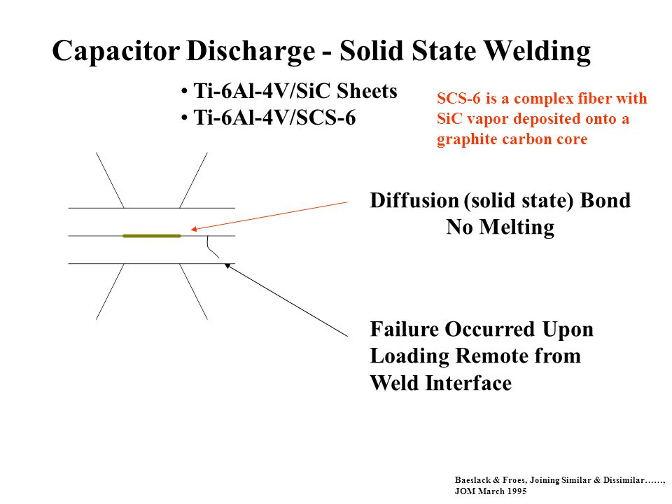 Capacitor Discharge - Solid State Welding Ti-6Al-4V/SiC Sheets Ti-6Al-4V/SCS-6 Diffusion (solid state) Bond No Melting Failure Occurred Upon Loading Remote from Weld Interface Baeslack & Froes, Joining Similar & Dissimilar……, JOM March 1995 SCS-6 is a complex fiber with SiC vapor deposited onto a graphite carbon core