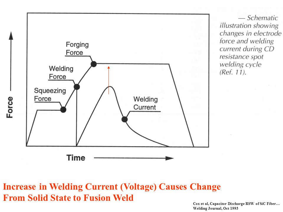Increase in Welding Current (Voltage) Causes Change From Solid State to Fusion Weld Cox et al, Capacitor Discharge RSW of SiC Fiber… Welding Journal, Oct 1993