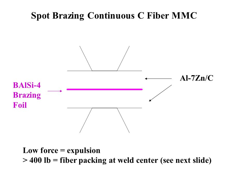 Al-7Zn/C BAlSi-4 Brazing Foil Low force = expulsion > 400 lb = fiber packing at weld center (see next slide) Spot Brazing Continuous C Fiber MMC