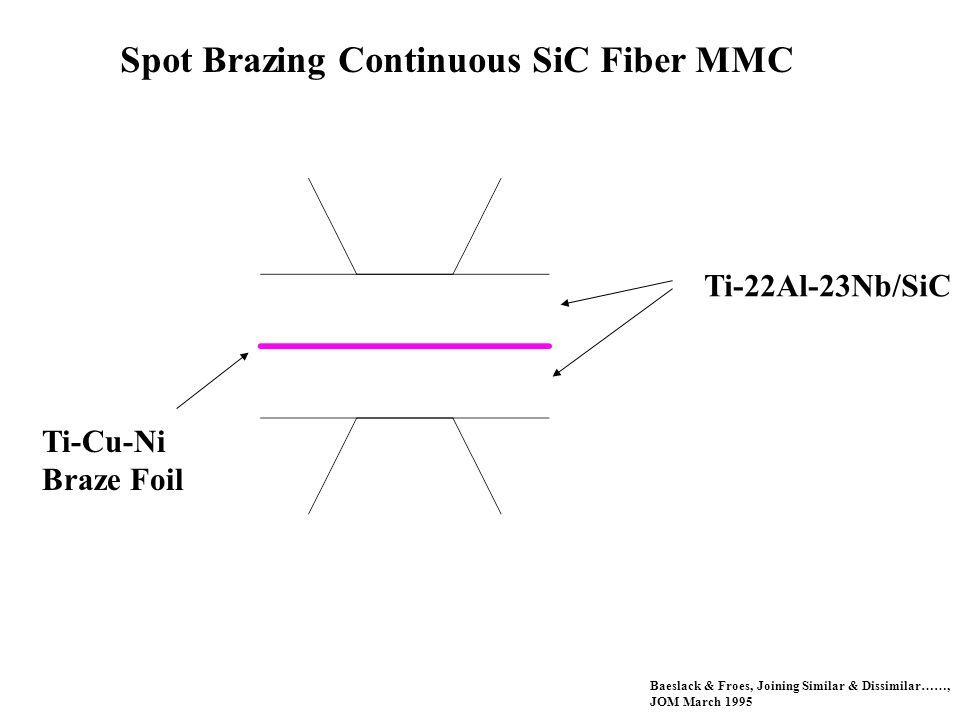 Spot Brazing Continuous SiC Fiber MMC Ti-22Al-23Nb/SiC Ti-Cu-Ni Braze Foil Baeslack & Froes, Joining Similar & Dissimilar……, JOM March 1995