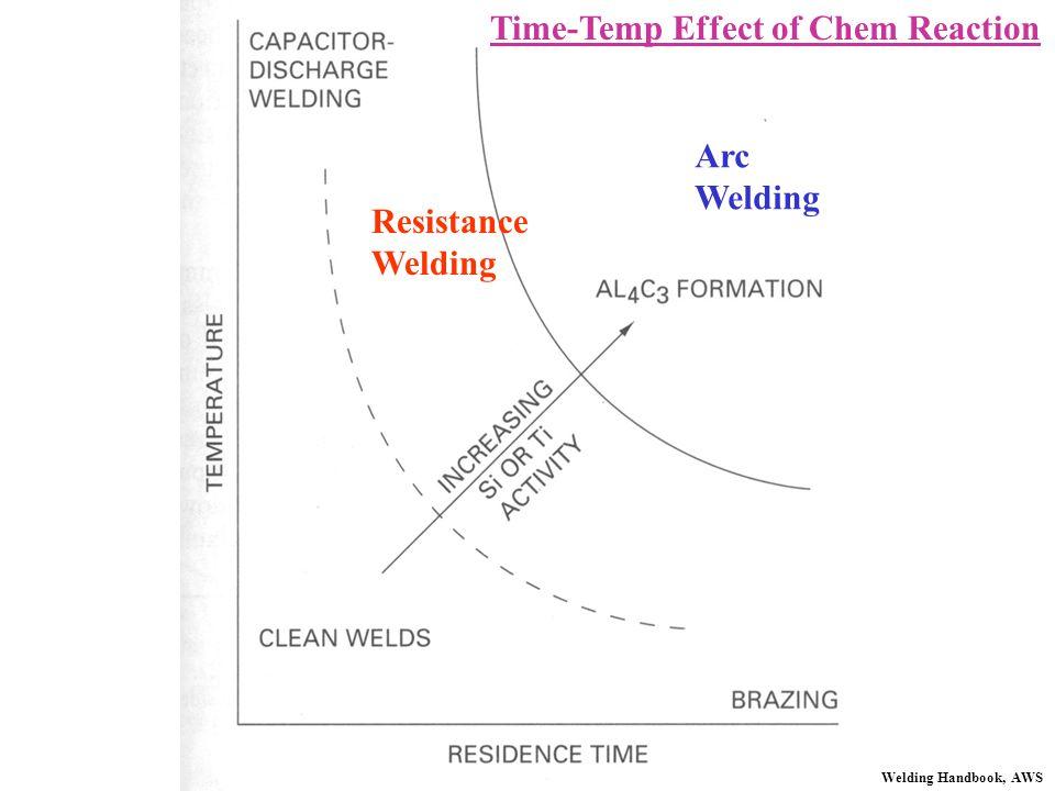 Resistance Welding Arc Welding Time-Temp Effect of Chem Reaction Welding Handbook, AWS