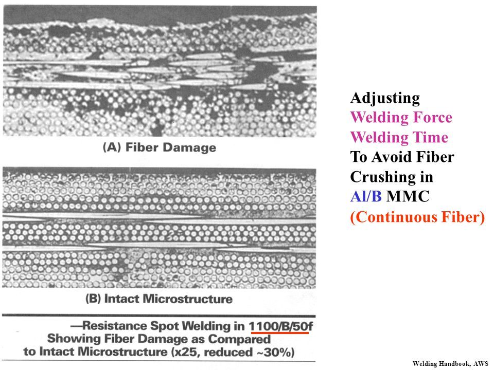 Adjusting Welding Force Welding Time To Avoid Fiber Crushing in Al/B MMC Welding Handbook, AWS (Continuous Fiber)