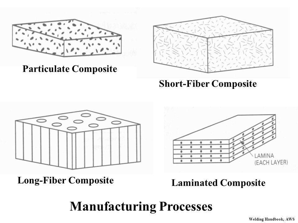 Particulate Composite Short-Fiber Composite Long-Fiber Composite Laminated Composite Manufacturing Processes Welding Handbook, AWS