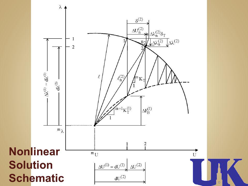 Nonlinear Solution Schematic