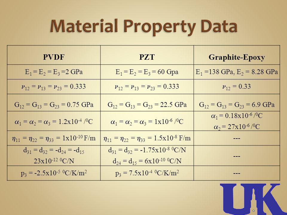 PVDFPZTGraphite-Epoxy E 1 = E 2 = E 3 =2 GPaE 1 = E 2 = E 3 = 60 GpaE 1 =138 GPa, E 2 = 8.28 GPa 12 = 13 = 23 = 0.333 12 = 0.33 G 12 = G 13 = G 23 = 0.75 GPaG 12 = G 13 = G 23 = 22.5 GPaG 12 = G 13 = G 23 = 6.9 GPa 1 = 2 = 3 = 1.2x10 -4 / 0 C 1 = 2 = 3 = 1x10 -6 / 0 C 1 = 0.18x10 -6 / 0 C 2 = 27x10 -6 / 0 C 11 = 22 = 33 = 1x10 -10 F/m 11 = 22 = 33 = 1.5x10 -8 F/m --- d 31 = d 32 = -d 24 = -d 15 23x10 -12 0 C/N d 31 = d 32 = -1.75x10 -8 0 C/N d 24 = d 15 = 6x10 -10 0 C/N --- p 3 = -2.5x10 -5 0 C/K/m 2 p 3 = 7.5x10 -4 0 C/K/m 2 ---