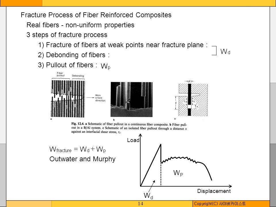 14 Fracture Process of Fiber Reinforced Composites Real fibers - non-uniform properties 3 steps of fracture process 1) Fracture of fibers at weak poin