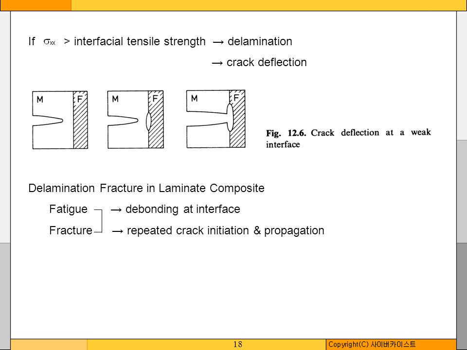 18 If > interfacial tensile strength delamination crack deflection Delamination Fracture in Laminate Composite Fatigue debonding at interface Fracture