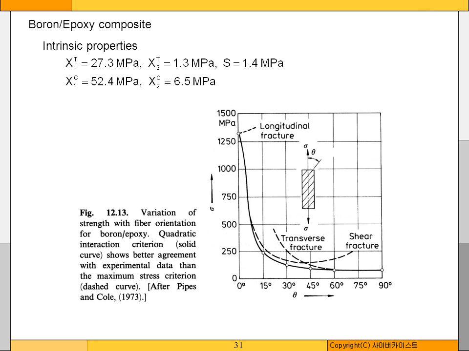 31 Boron/Epoxy composite Intrinsic properties