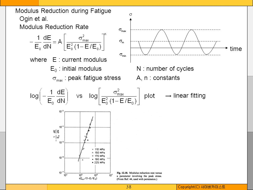 38 Modulus Reduction during Fatigue Ogin et al. Modulus Reduction Rate where E : current modulus E 0 : initial modulusN : number of cycles : peak fati