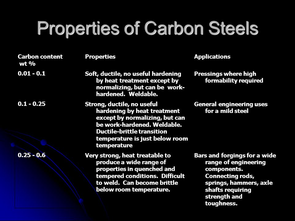 Properties of Carbon Steels Carbon content wt % PropertiesApplications 0.01 - 0.1Soft, ductile, no useful hardening by heat treatment except by normal