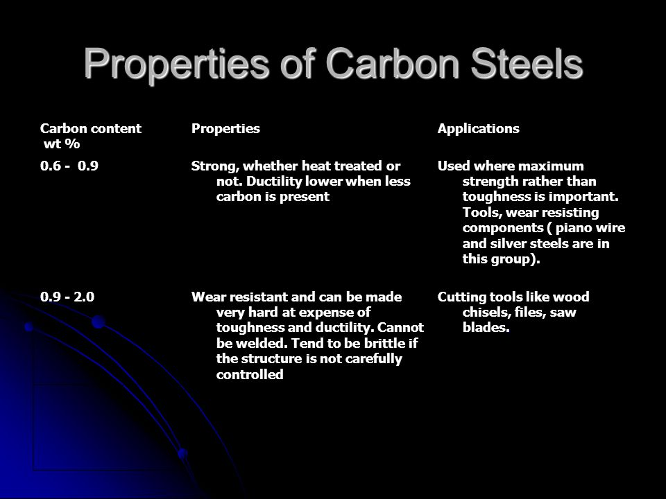 Properties of Carbon Steels Carbon content wt % PropertiesApplications 0.6 - 0.9Strong, whether heat treated or not.