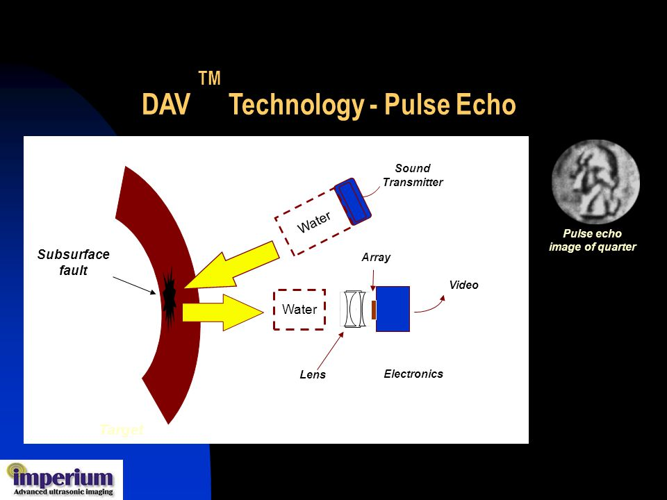 SoundTransmitter Array Electronics Video Water Water Lens Lens Target Subsurface fault DAV TM Technology - Pulse Echo Pulse echo image of quarter