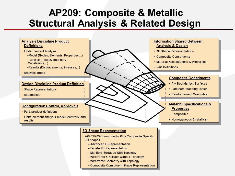 Scenario for Design and Analysis Integration in a PDM Context PATRAN DB Theorem CATIA AP209 Translator Data and PDM Access Services AP209 Product Data Manager (Merge/Split) AP209 Translator PATRAN CATIA DB CATIA PDM AP209 Shape XML Product Structure AP209 FEM CATIA PATRAN AP209 CATIA API Link AP209 PATRAN CATIA AP209 PATRAN Others XYZ123-101,A Files in PDM Vault AP209