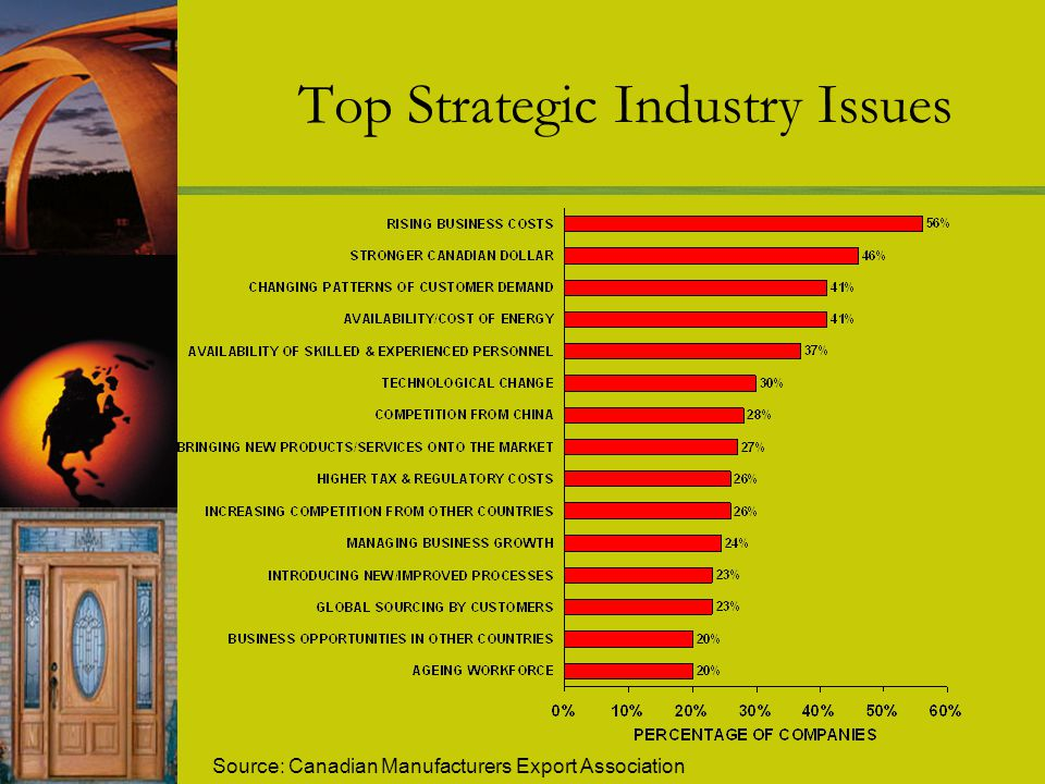 Top Strategic Industry Issues Source: Canadian Manufacturers Export Association