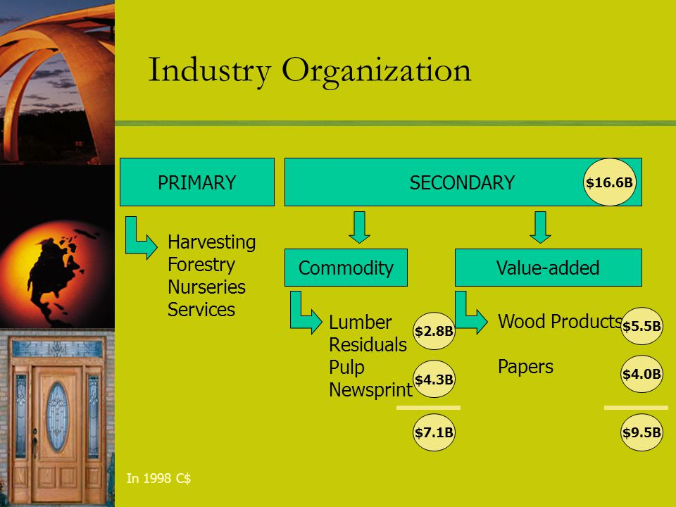 Industry Organization PRIMARY Harvesting Forestry Nurseries Services SECONDARY CommodityValue-added Lumber Residuals Pulp Newsprint Wood Products Papers $2.8B $4.3B $7.1B $4.0B $5.5B $9.5B $16.6B In 1998 C$