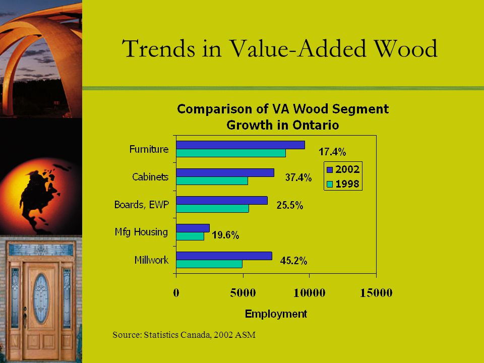 Trends in Value-Added Wood Source: Statistics Canada, 2002 ASM