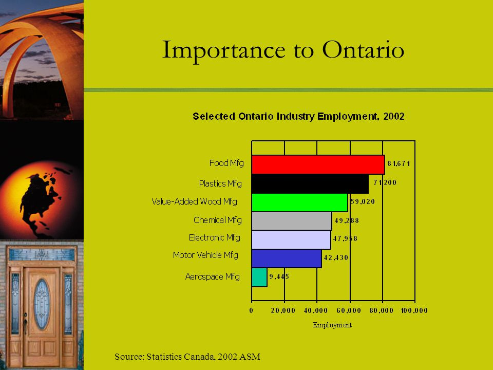 Importance to Ontario Source: Statistics Canada, 2002 ASM