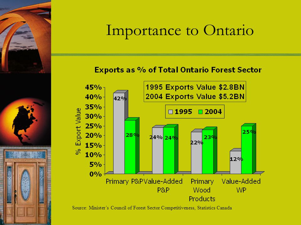 Importance to Ontario Source: Ministers Council of Forest Sector Competitiveness, Statistics Canada