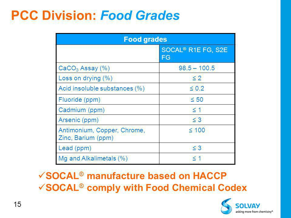 15 Food grades SOCAL ® R1E FG, S2E FG CaCO 3 Assay (%)98.5 – 100.5 Loss on drying (%) 2 Acid insoluble substances (%) 0.2 Fluoride (ppm) 50 Cadmium (p