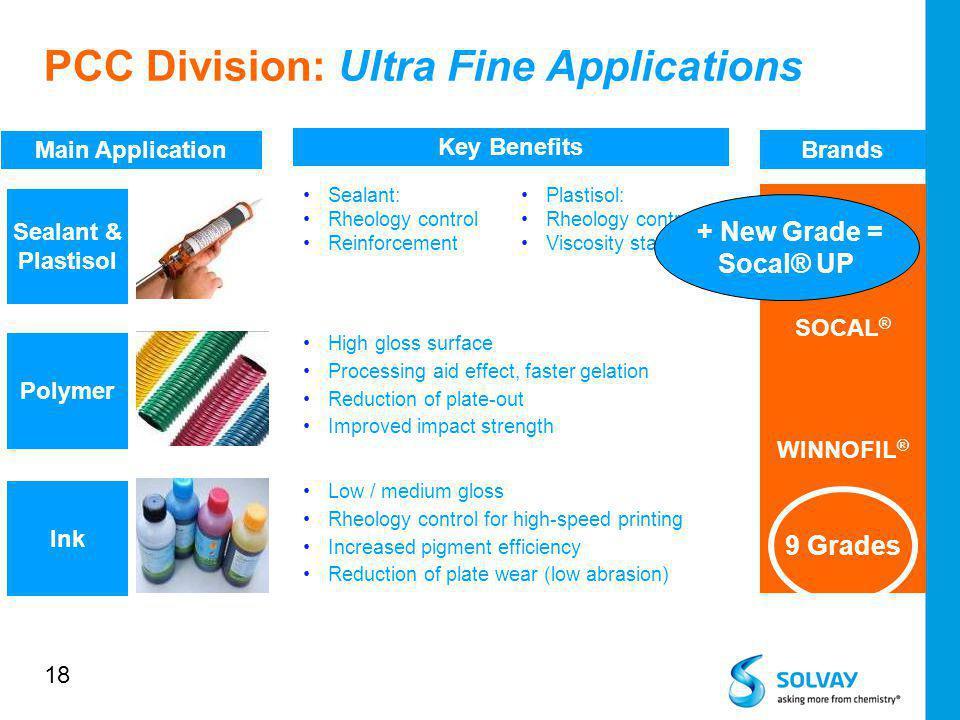 18 SOCAL ® WINNOFIL ® Brands Main Application Key Benefits Polymer Sealant & Plastisol Plastisol: Rheology control Viscosity stability Sealant: Rheolo