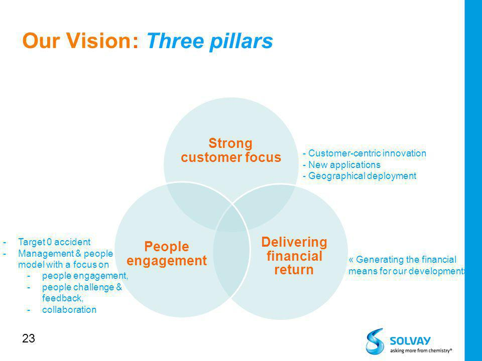 Our Vision Strong customer focus Delivering financial return People engagement - Customer-centric innovation - New applications - Geographical deploym