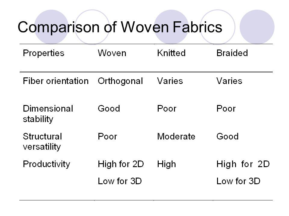 Comparison: Woven versus nonwoven