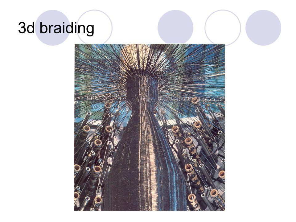 2d braiding
