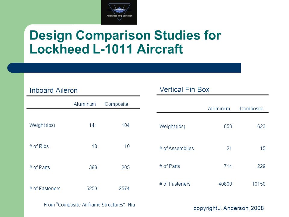 Design Comparison Studies for Lockheed L-1011 Aircraft Inboard Aileron AluminumComposite Weight (lbs)141104 # of Ribs1810 # of Parts398205 # of Fasten
