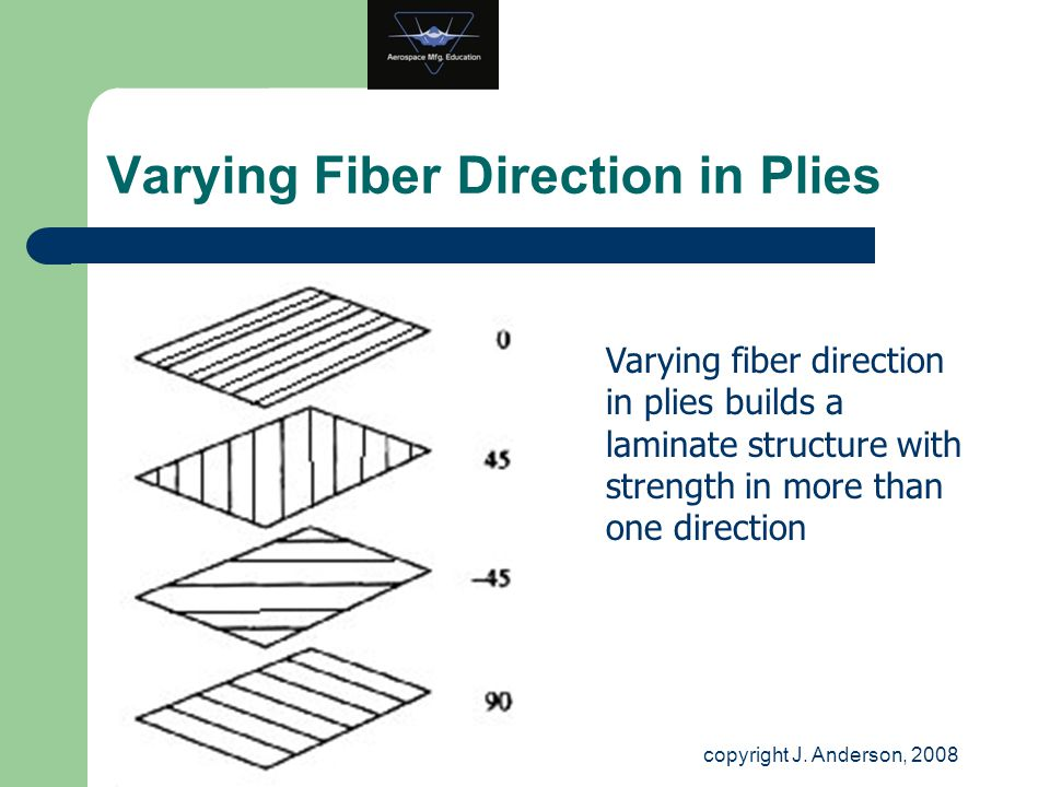 Varying Fiber Direction in Plies Varying fiber direction in plies builds a laminate structure with strength in more than one direction copyright J. An