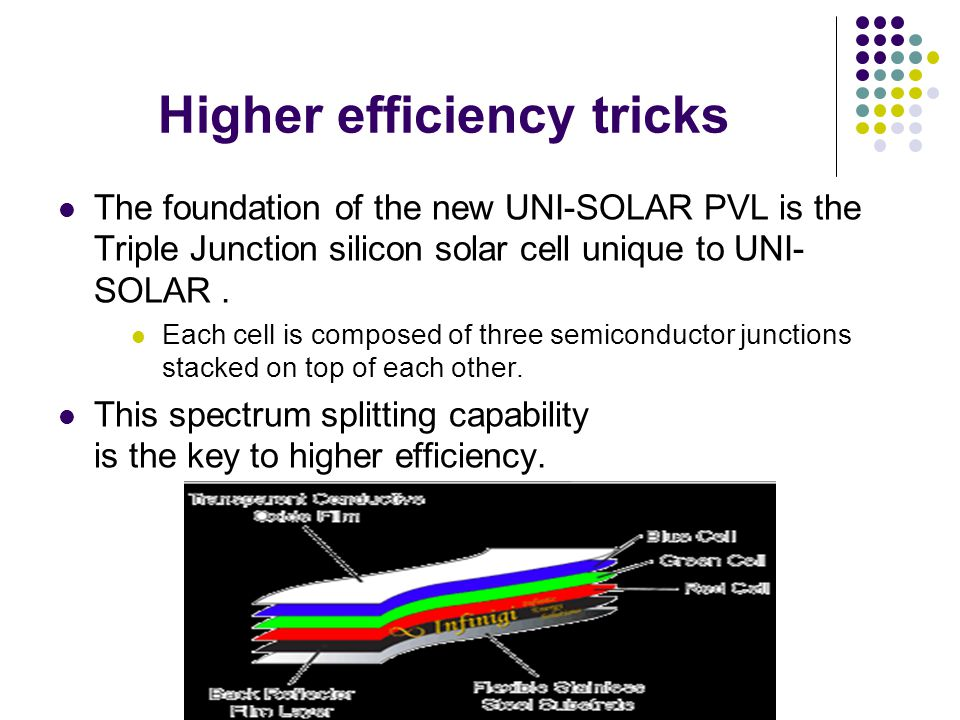 Higher efficiency tricks The foundation of the new UNI-SOLAR PVL is the Triple Junction silicon solar cell unique to UNI- SOLAR.